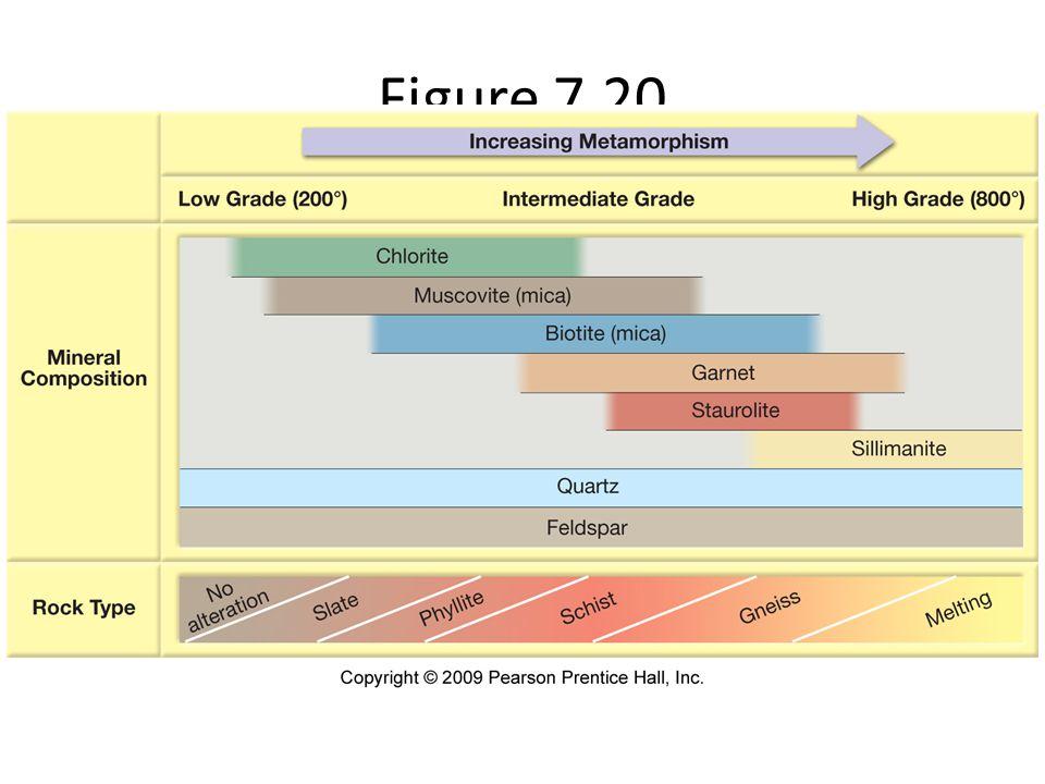 Figure 7.20