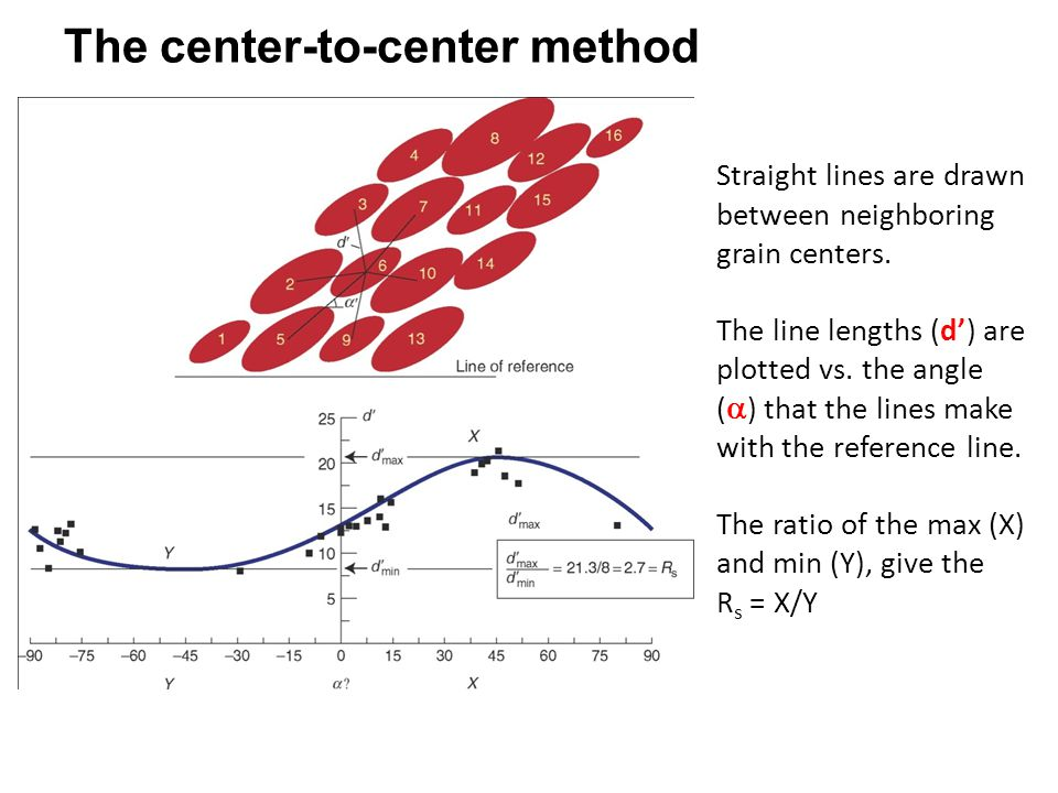 The center-to-center method