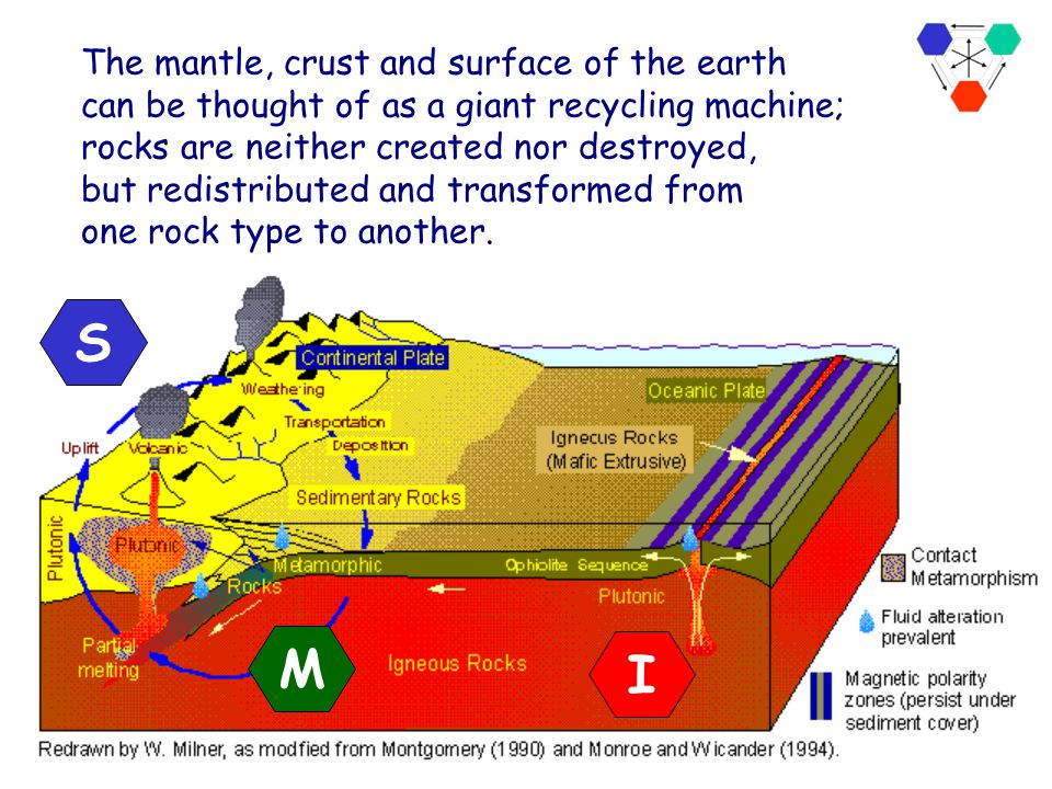 The mantle, crust and surface of the earth can be thought of as a giant recycling machine;