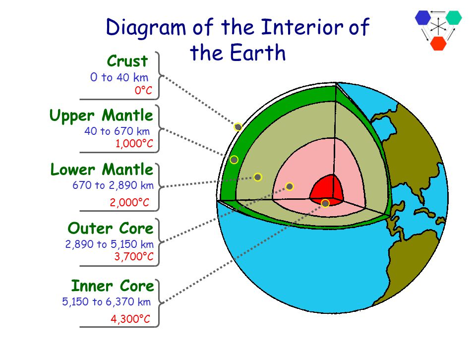Diagram of the Interior of the Earth