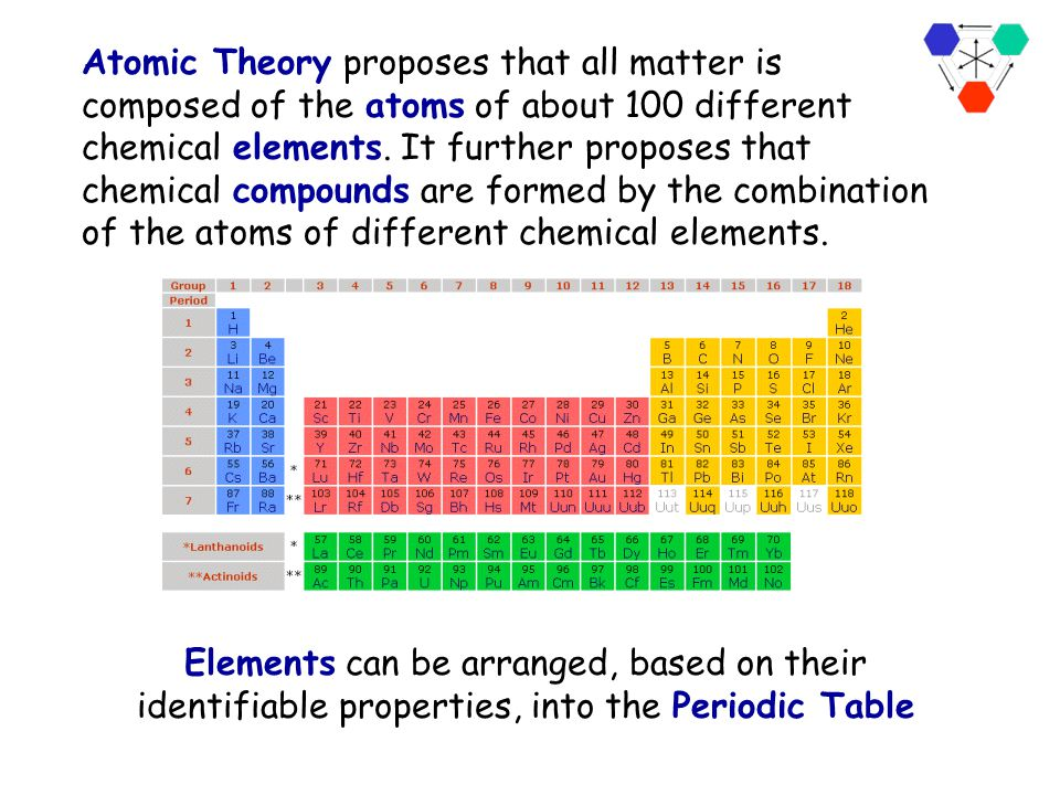 Atomic Theory proposes that all matter is composed of the atoms of about 100 different chemical elements. It further proposes that chemical compounds are formed by the combination of the atoms of different chemical elements.