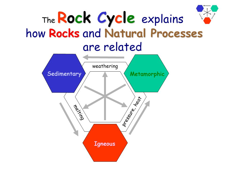 The Rock Cycle explains how Rocks and Natural Processes are related