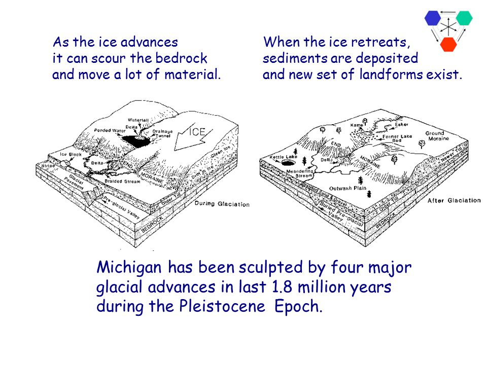 As the ice advances it can scour the bedrock. and move a lot of material. When the ice retreats, sediments are deposited.