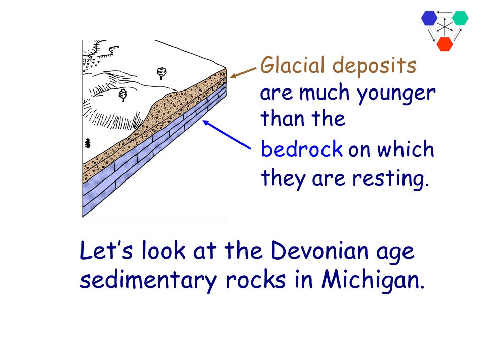 Let's look at the Devonian age sedimentary rocks in Michigan.