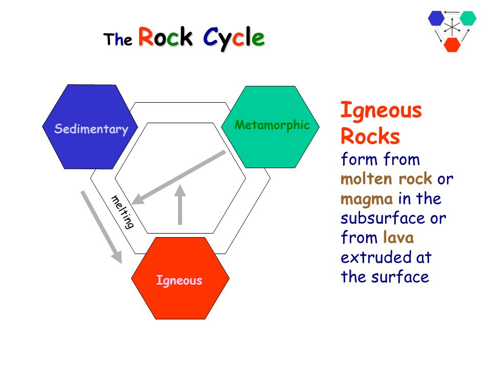 The Rock Cycle melting. Sedimentary. Metamorphic. Igneous.