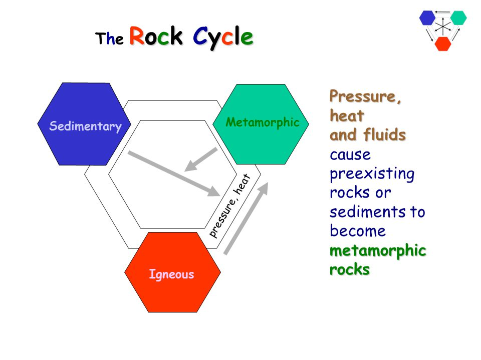 The Rock Cycle pressure, heat. Sedimentary. Metamorphic. Igneous.