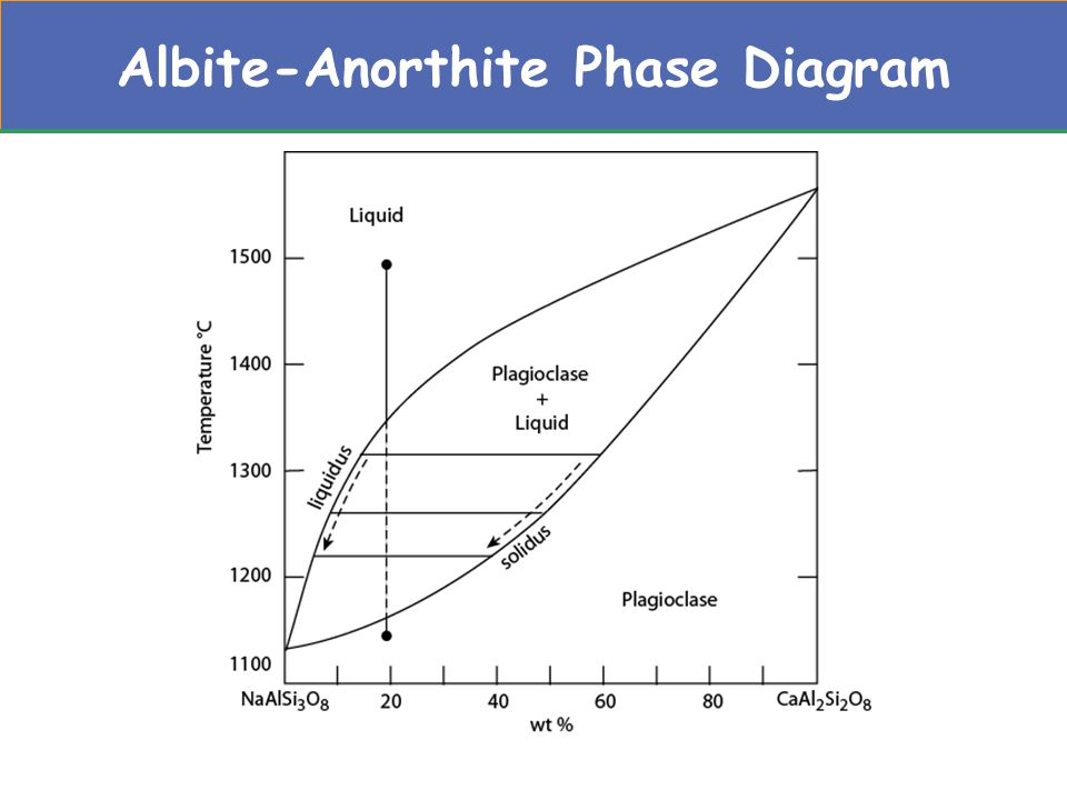 Albite-Anorthite Phase Diagram