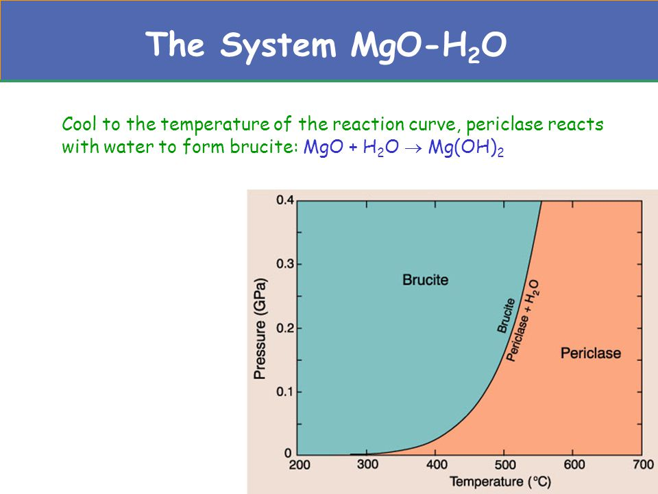 The System MgO-H2O Cool to the temperature of the reaction curve, periclase reacts with water to form brucite: MgO + H2O  Mg(OH)2.