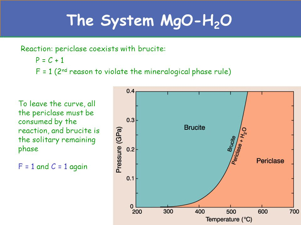 The System MgO-H2O Reaction: periclase coexists with brucite: