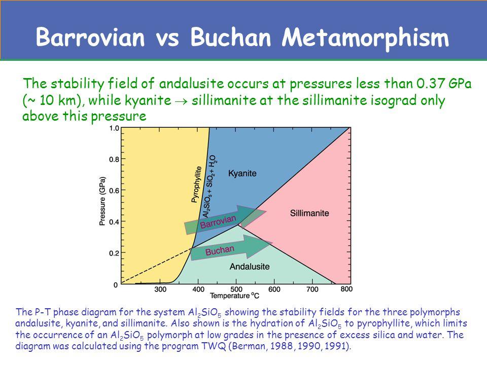 Barrovian vs Buchan Metamorphism