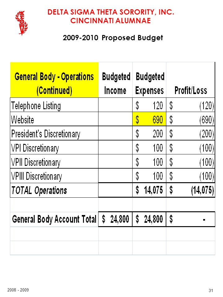 2009-2010 Proposed Budget 31 31