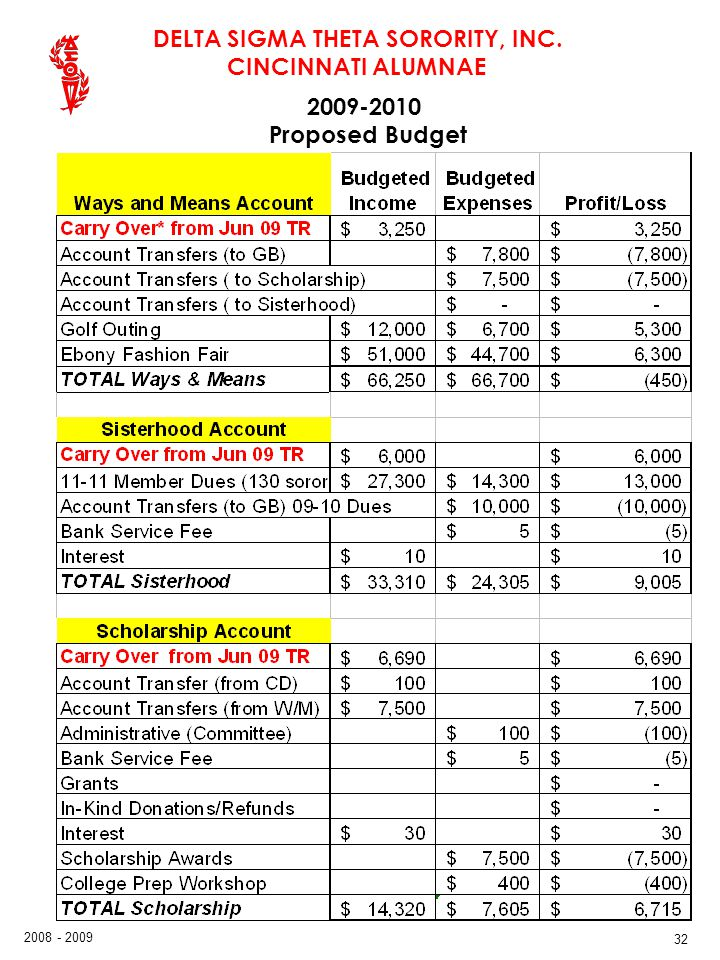 2009-2010 Proposed Budget 32 32