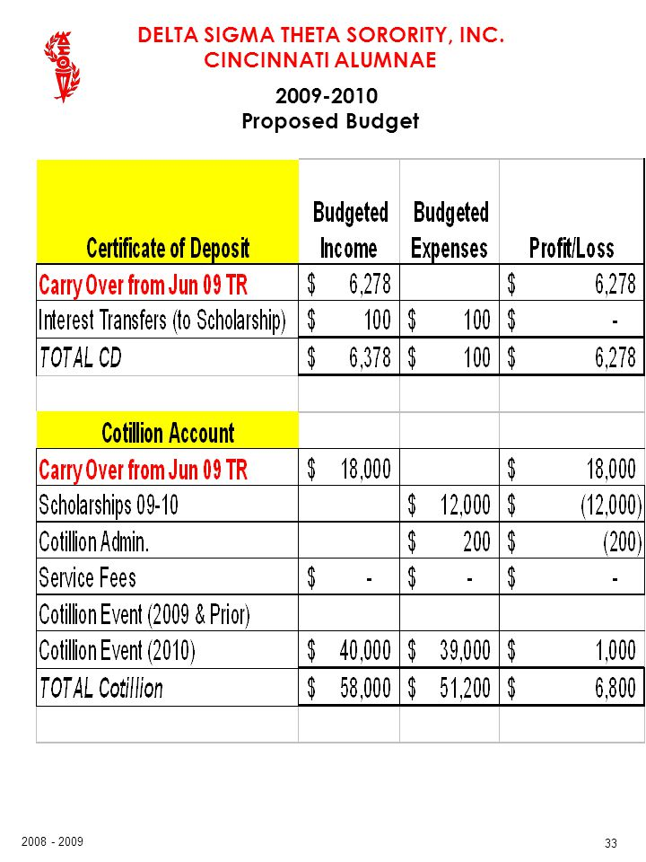 2009-2010 Proposed Budget 33 33