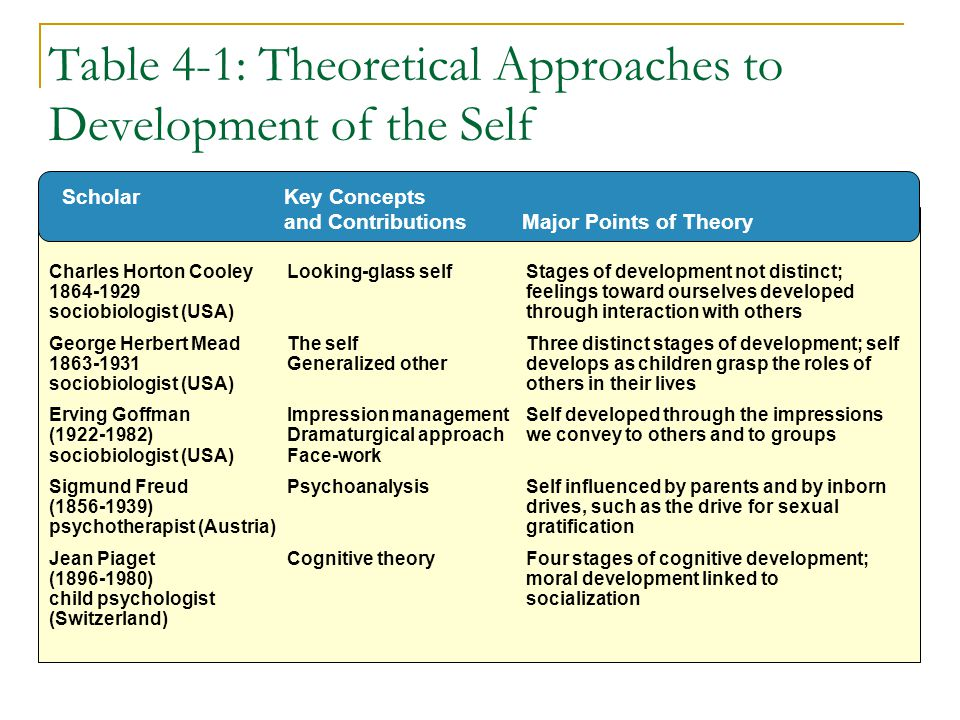 Table 4-1: Theoretical Approaches to Development of the Self