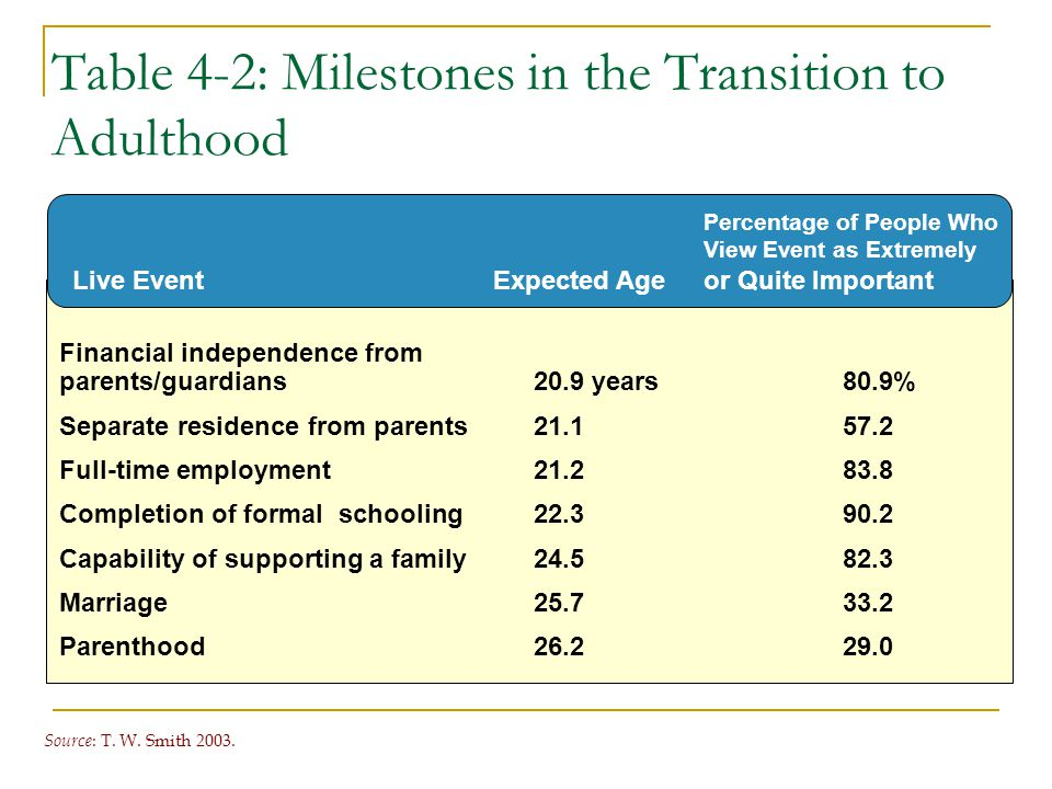 Table 4-2: Milestones in the Transition to Adulthood