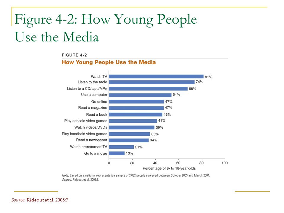 Figure 4-2: How Young People Use the Media