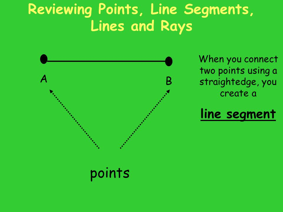 Reviewing Points, Line Segments, Lines and Rays
