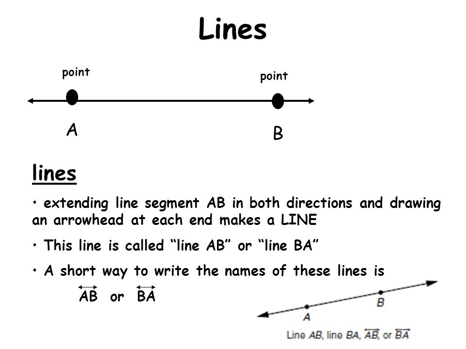 Lines point. point. A. B. lines. extending line segment AB in both directions and drawing an arrowhead at each end makes a LINE.