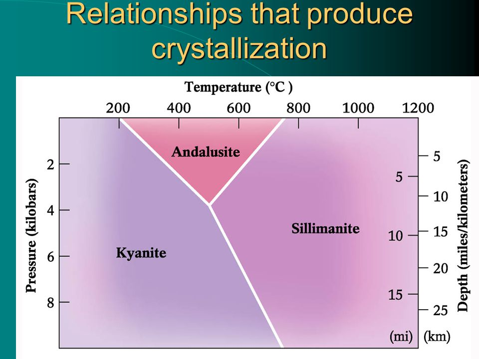 Relationships that produce crystallization
