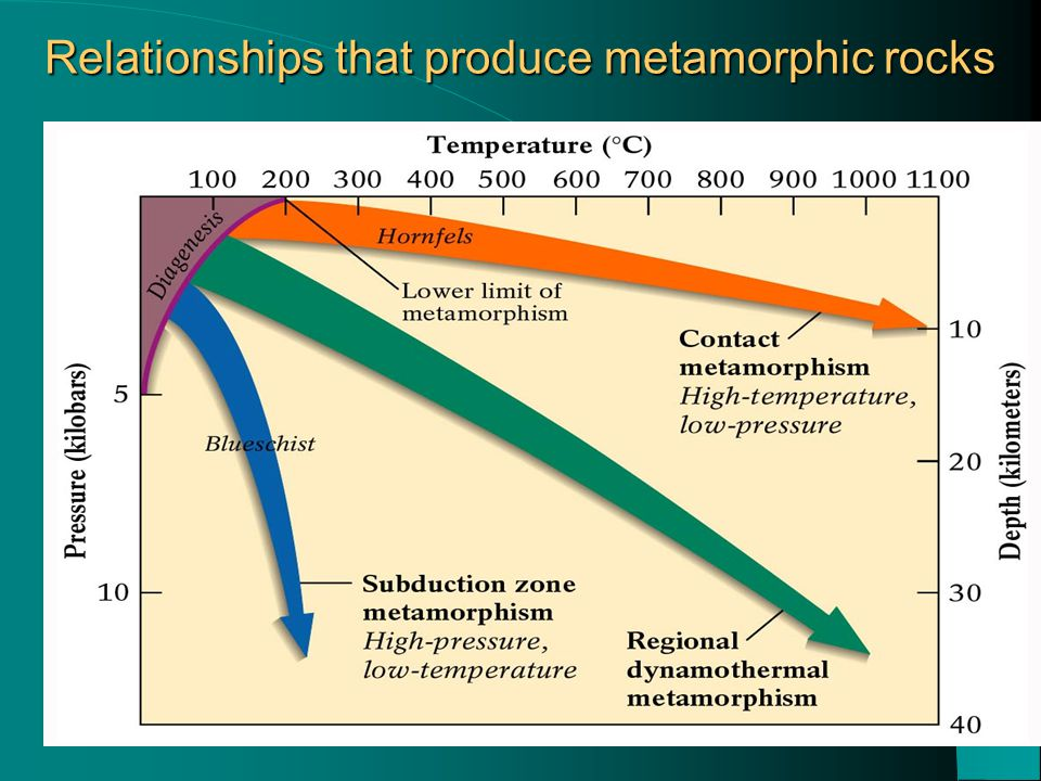 Relationships that produce metamorphic rocks