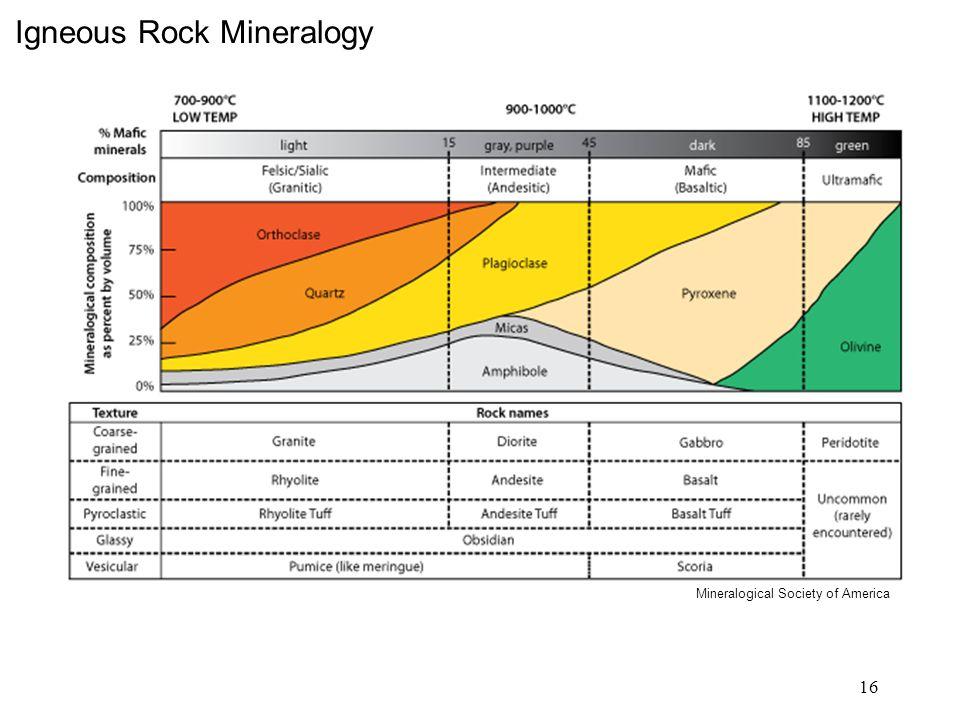Igneous Rock Mineralogy