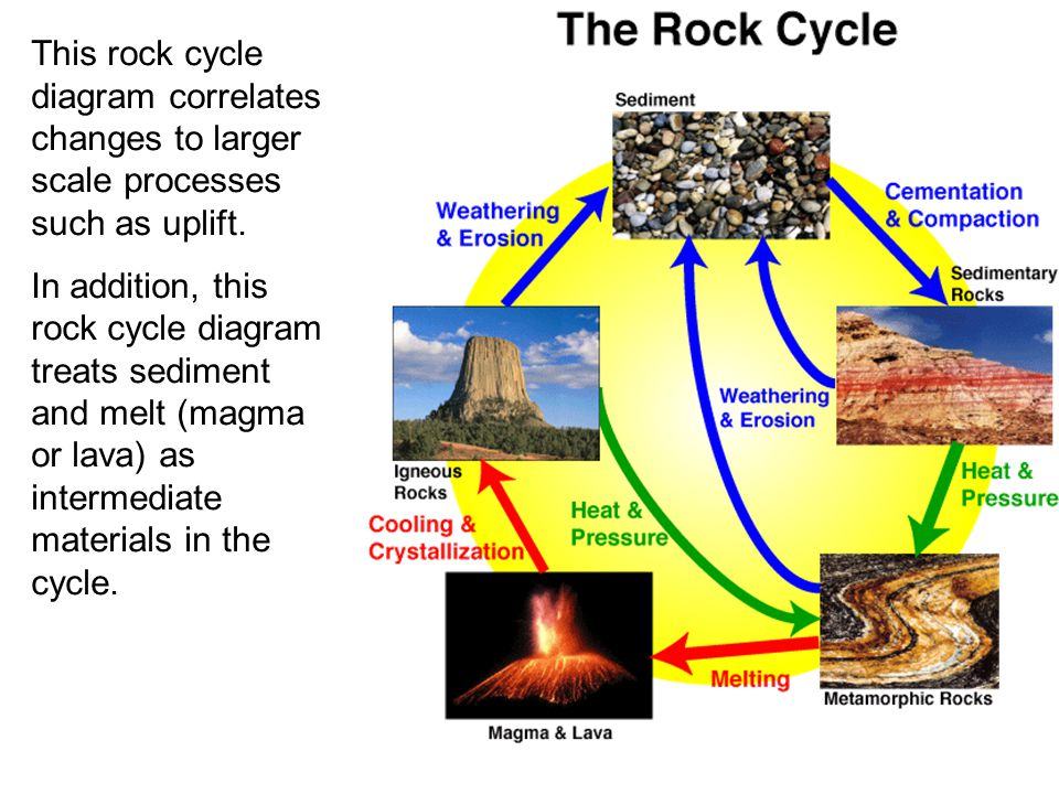 This rock cycle diagram correlates changes to larger scale processes such as uplift.