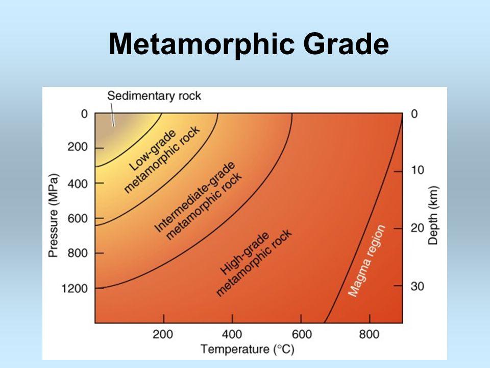 Metamorphic Grade As pressure and/or temperature increases, the grade of metamorphism increases
