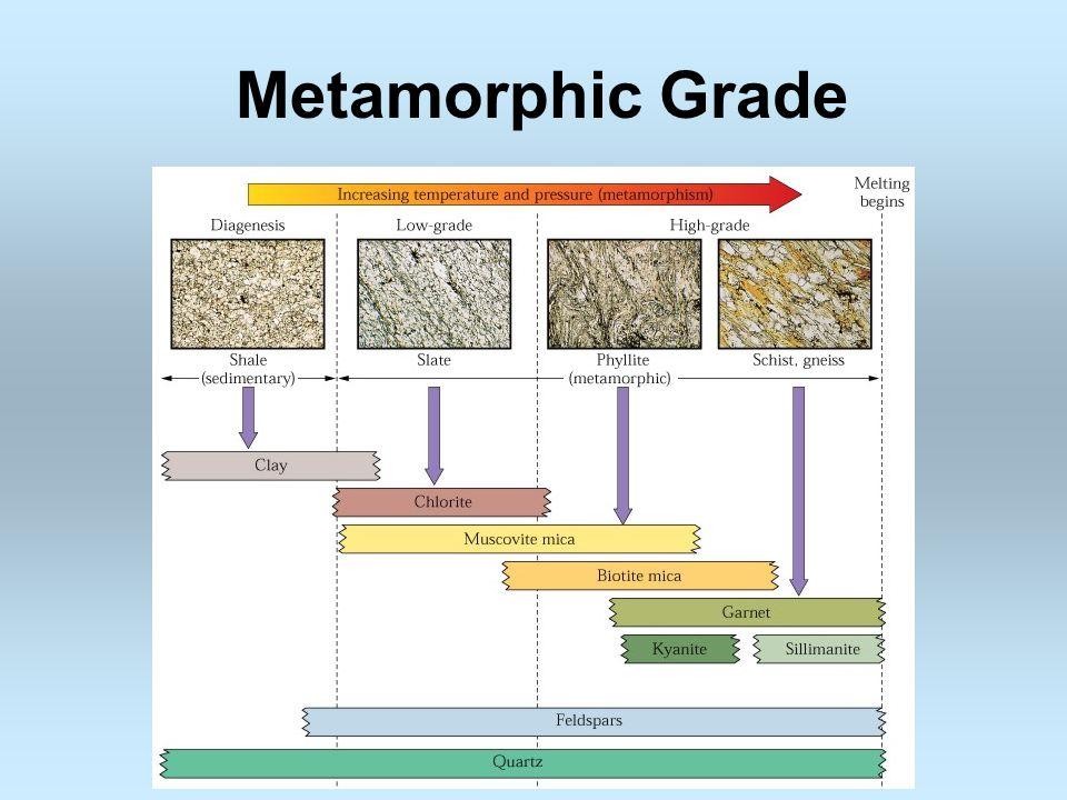 Metamorphic Grade