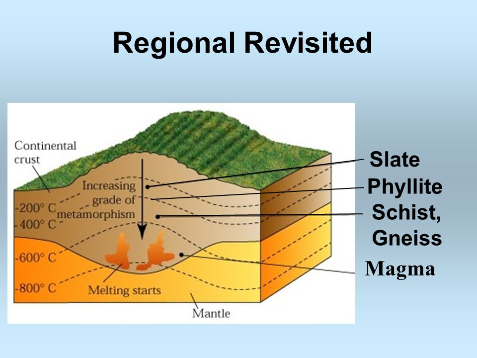 Regional Revisited Slate Phyllite Schist, Gneiss Magma