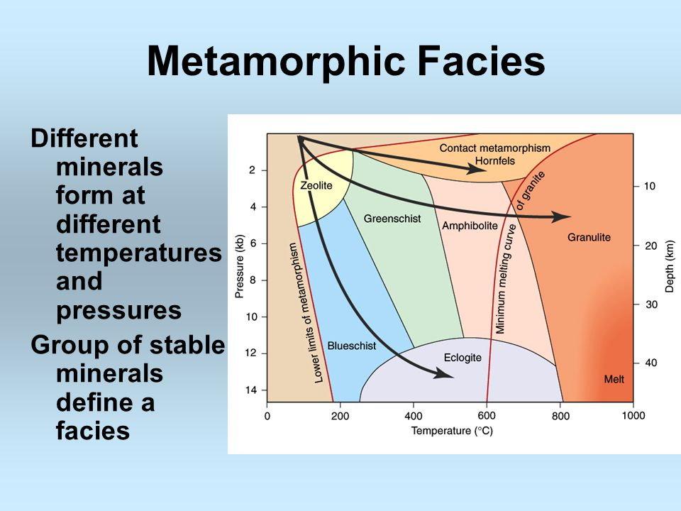 Metamorphic Facies Different minerals form at different temperatures and pressures.