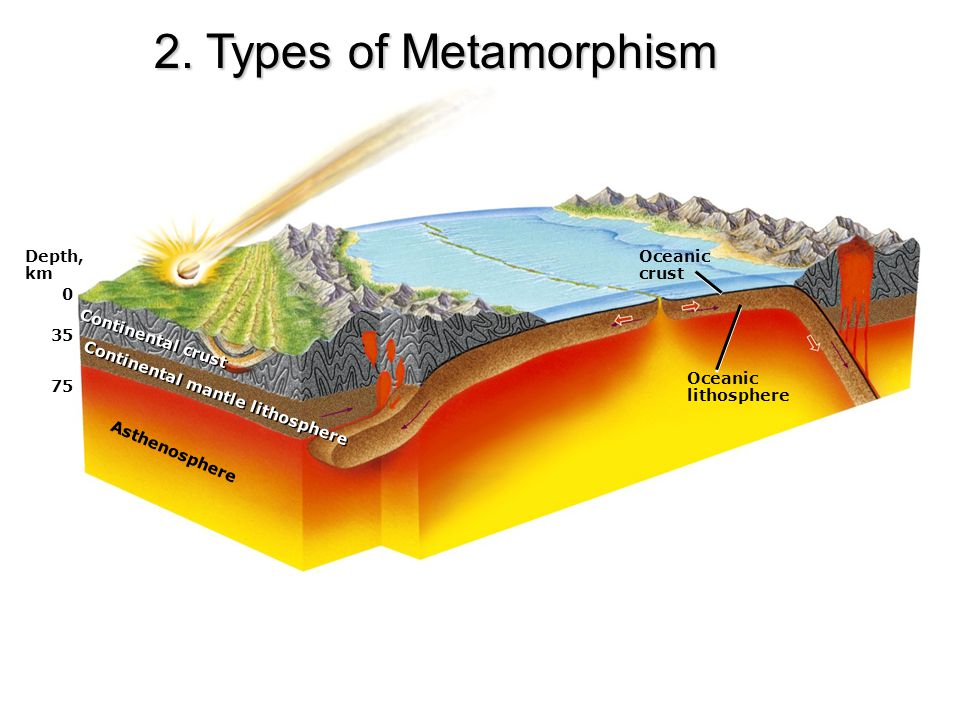 2. Types of Metamorphism Depth, km Oceanic crust 35 Continental crust