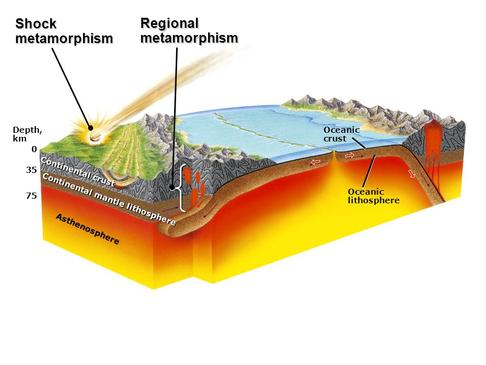 Shock metamorphism Regional metamorphism Depth, km Oceanic crust 35