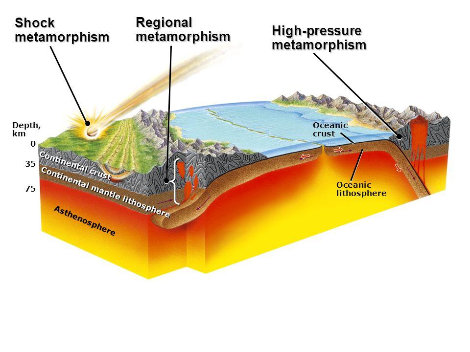 Shock metamorphism Regional metamorphism High-pressure metamorphism