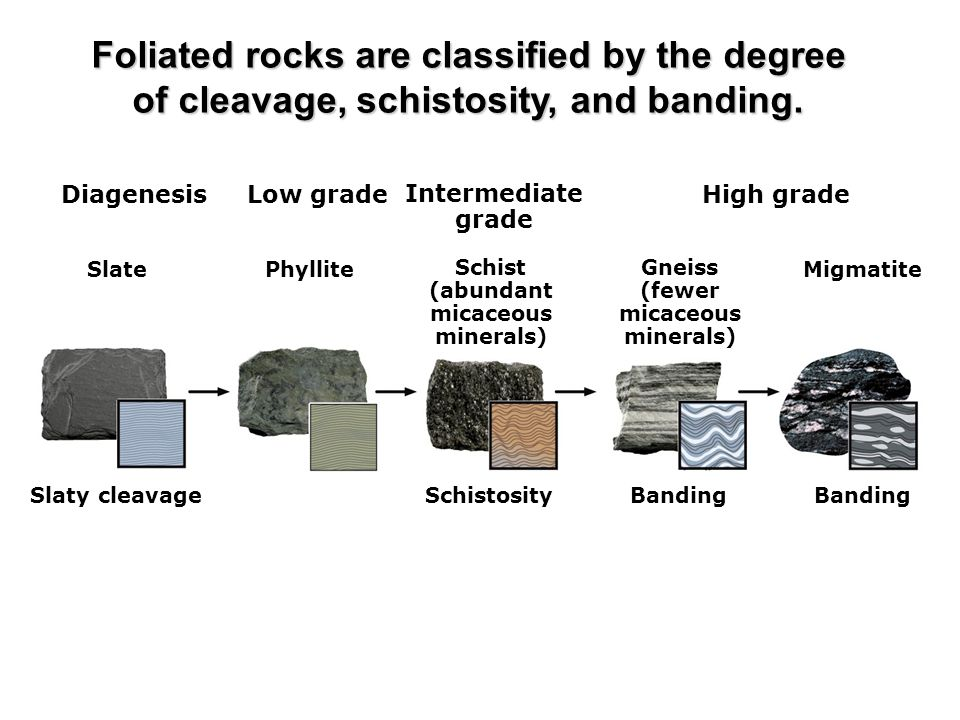 Foliated rocks are classified by the degree