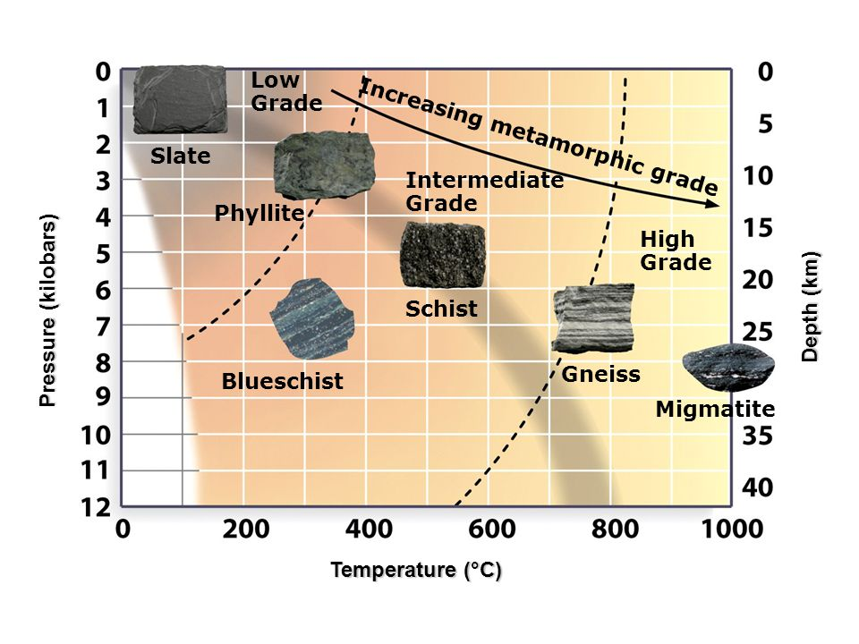 Low Grade. Increasing metamorphic grade. Slate. Intermediate. Grade. Phyllite. High. Grade. Pressure (kilobars)