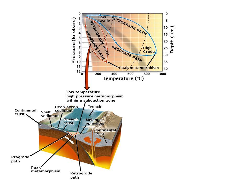 Pressure (kilobars) Depth (km) Temperature (°C) Low Grade