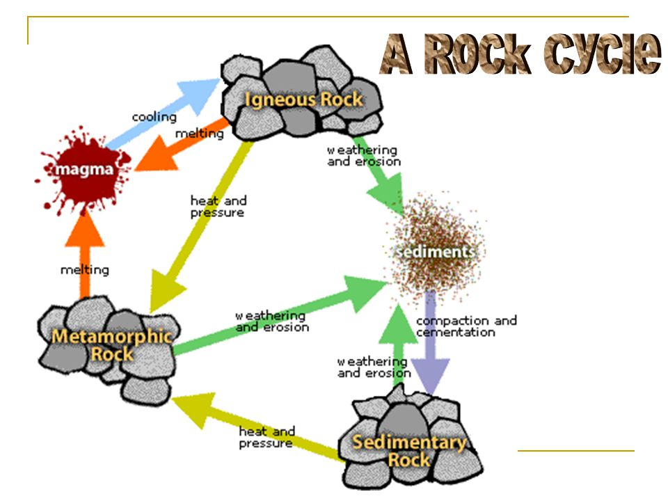 A Rock Cycle