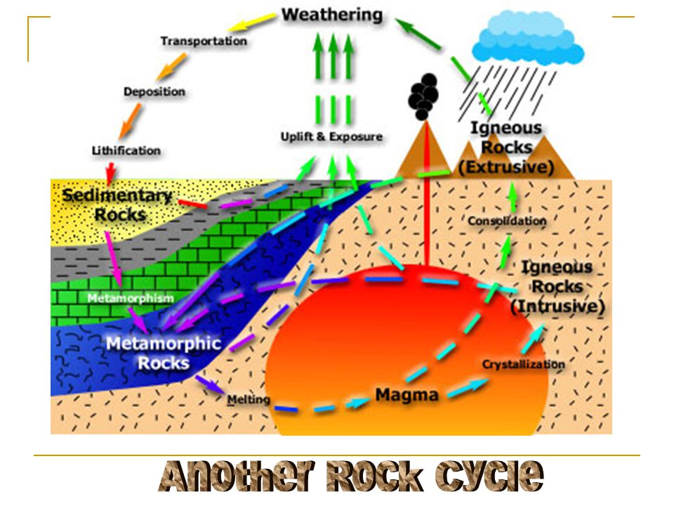 Another Rock Cycle