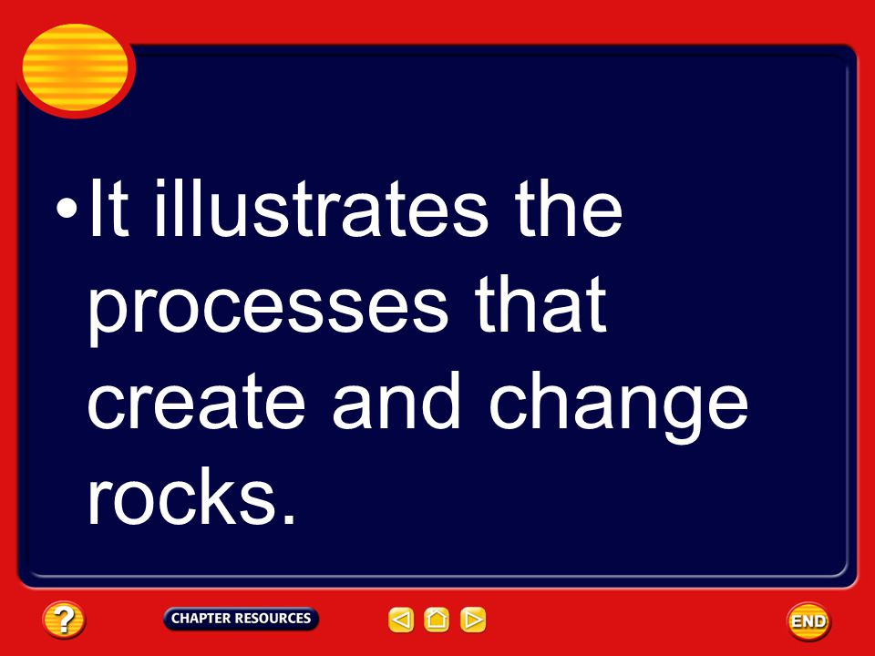 It illustrates the processes that create and change rocks.