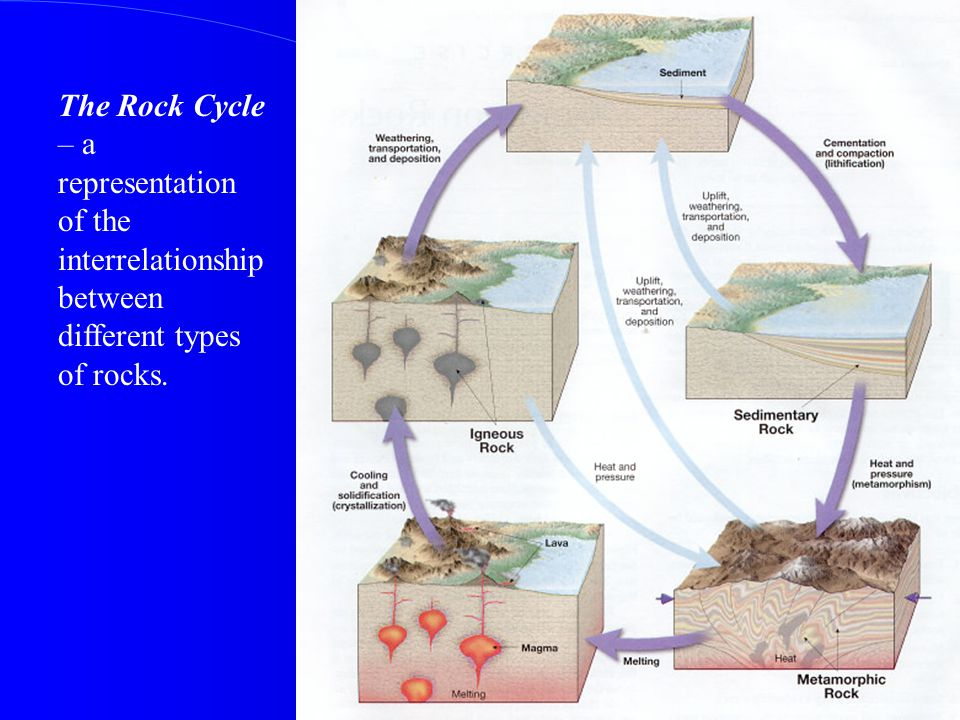 The Rock Cycle – a representation of the interrelationship between different types of rocks.