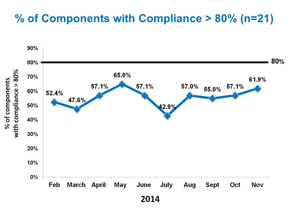% of Components with Compliance > 80% (n=21)