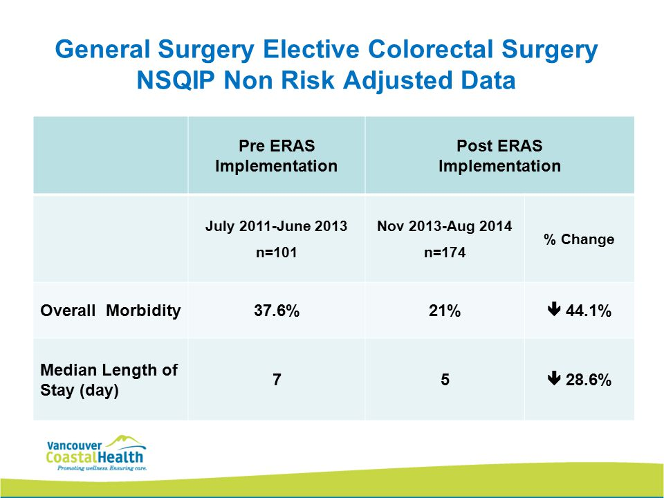 General Surgery Elective Colorectal Surgery NSQIP Non Risk Adjusted Data