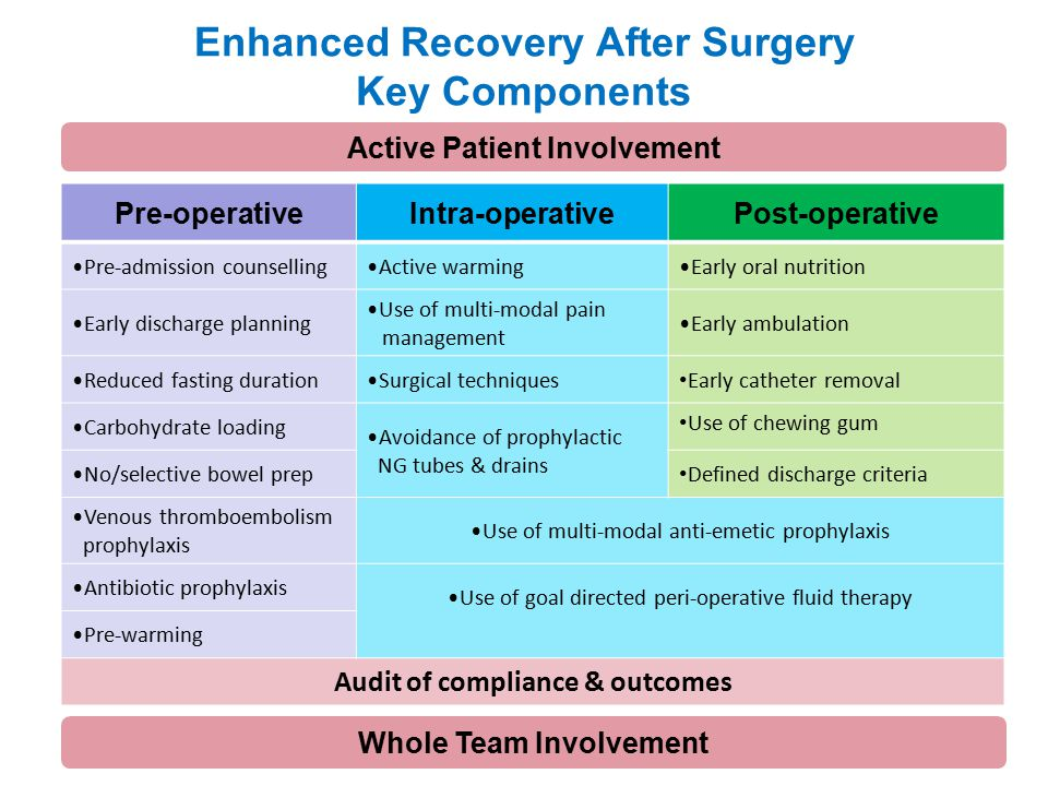 early ambulation accelerate recovery Enhanced recovery after surgery (eras) programs can accelerate recovery and shorten the hospital stay after colorectal resections the rapid (remove, ambulate, postoperative analgesia, introduce diet) protocol is a simplified eras program that consists of a simplified, user-friendly single-page pro.