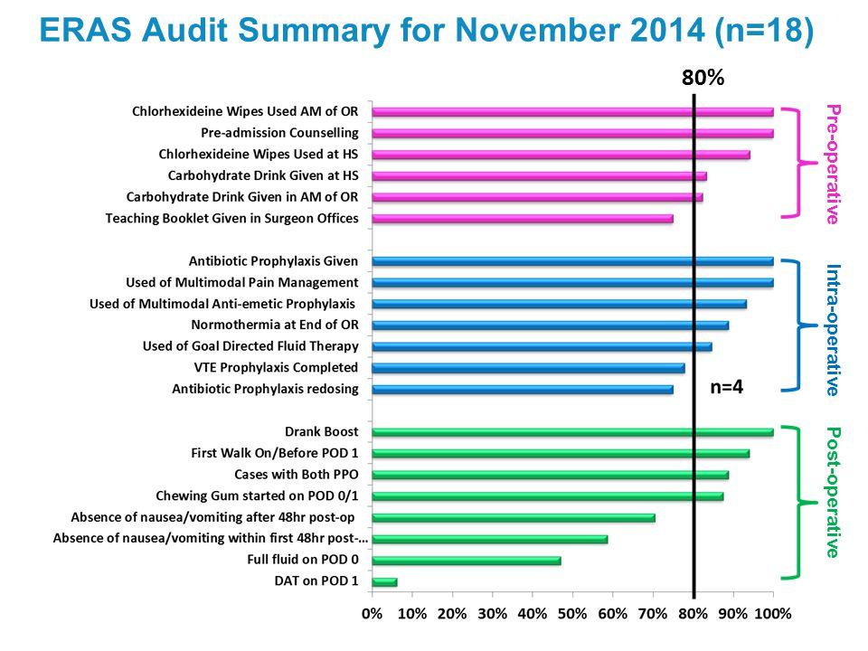 ERAS Audit Summary for November 2014 (n=18)