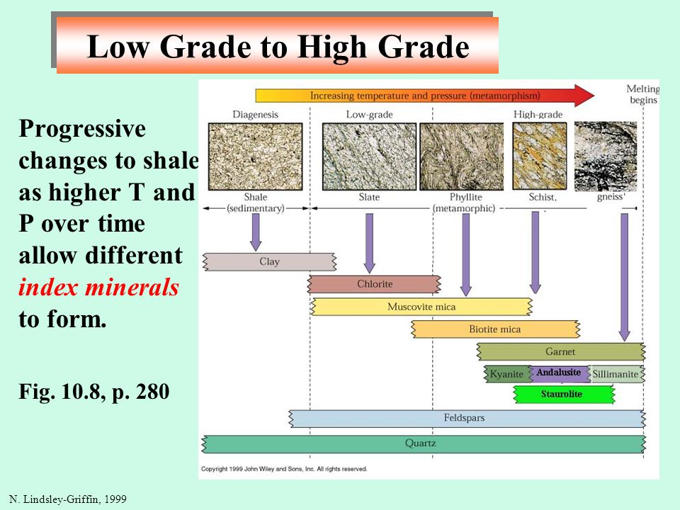 Low Grade to High Grade Progressive changes to shale as higher T and P over time allow different index minerals to form.