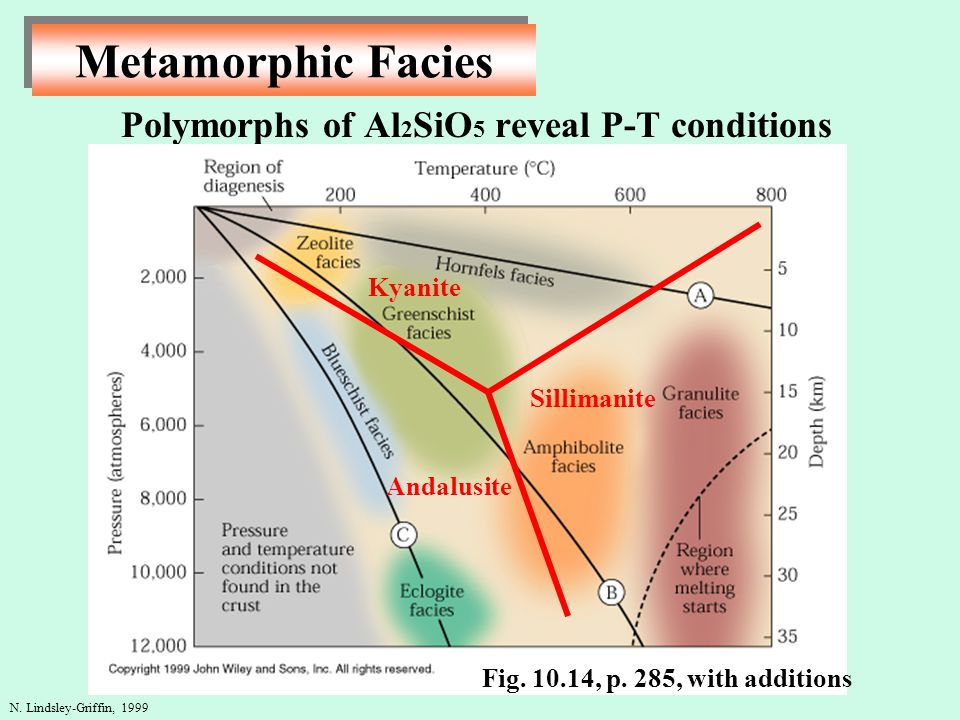 Polymorphs of Al2SiO5 reveal P-T conditions