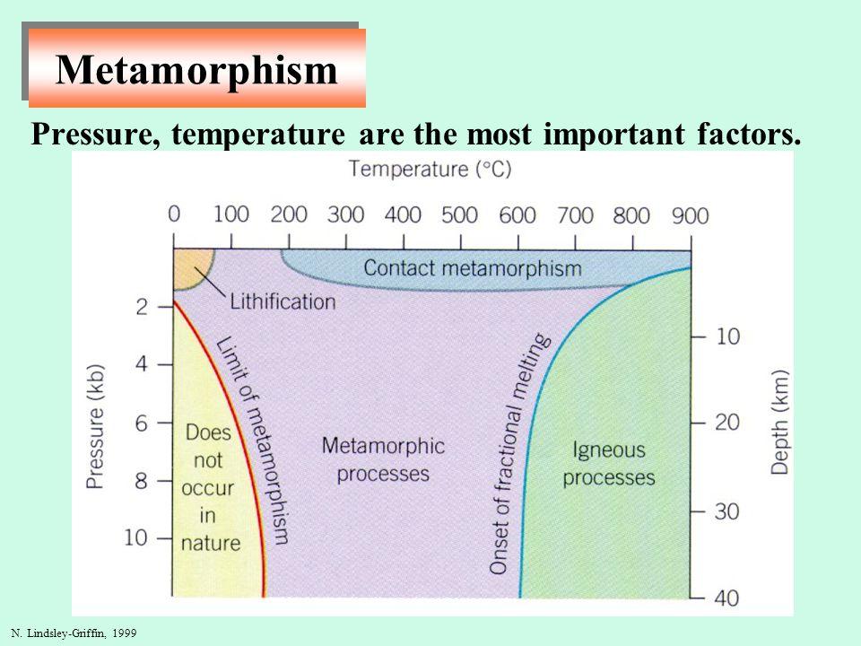 Pressure, temperature are the most important factors.
