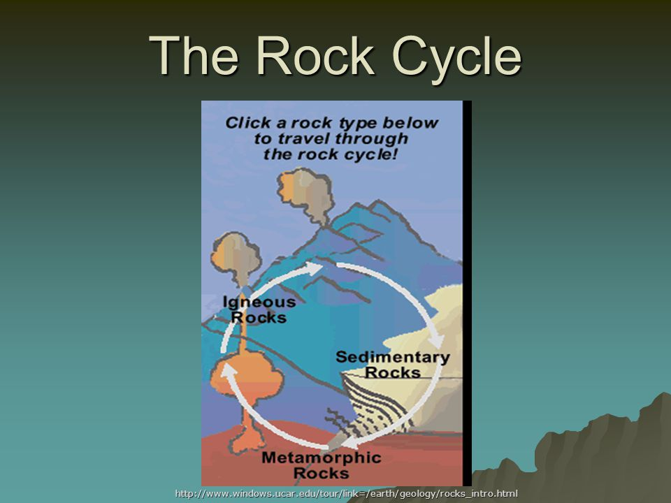The Rock Cycle http://www.windows.ucar.edu/tour/link=/earth/geology/rocks_intro.html