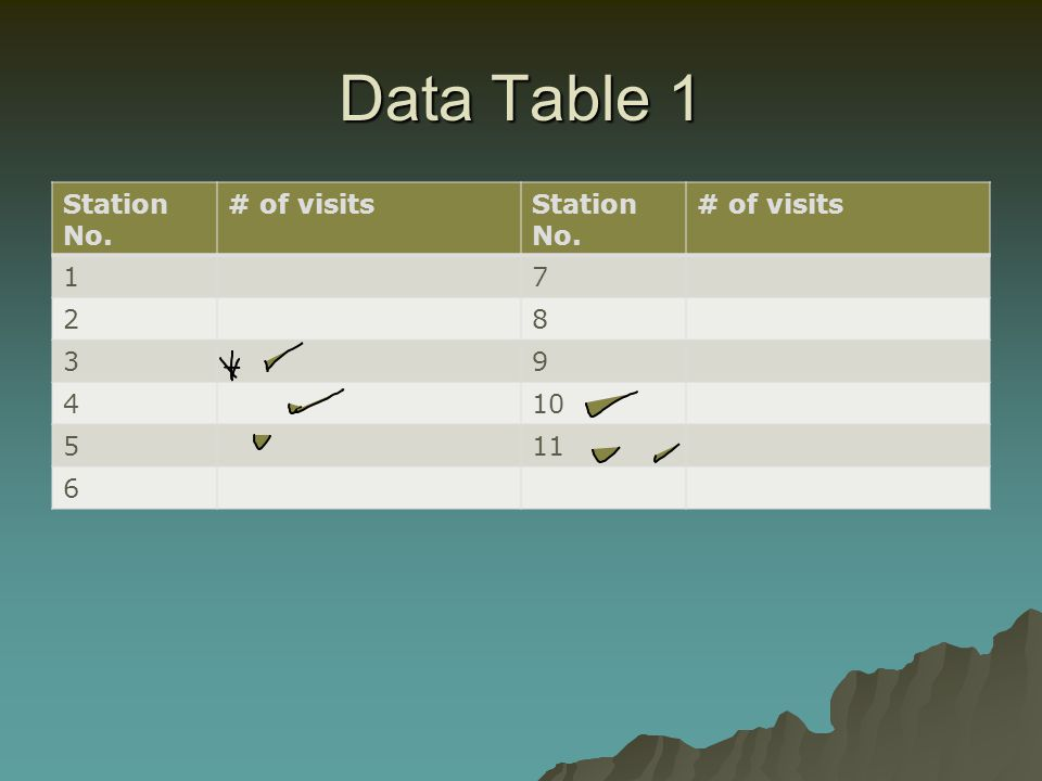 Data Table 1 Station No. # of visits 1 7 2 8 3 9 4 10 5 11 6