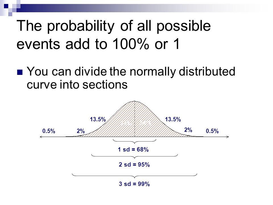 The probability of all possible events add to 100% or 1